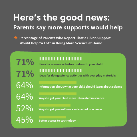 Parent Perceptions May Contribute To >> To Boost Science Learning Start Early Edc