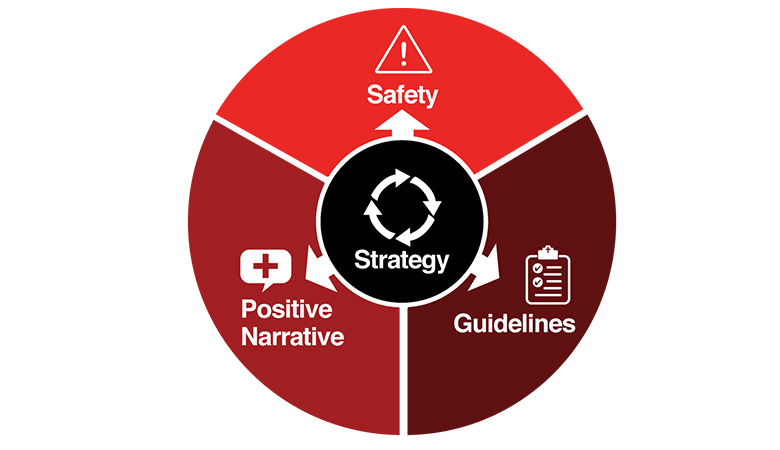 Framework for Successful Messaging