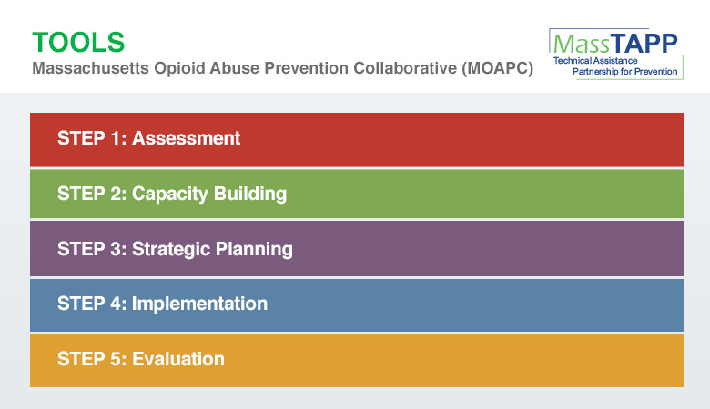 Substance Abuse Prevention Collaborative Planning Tool